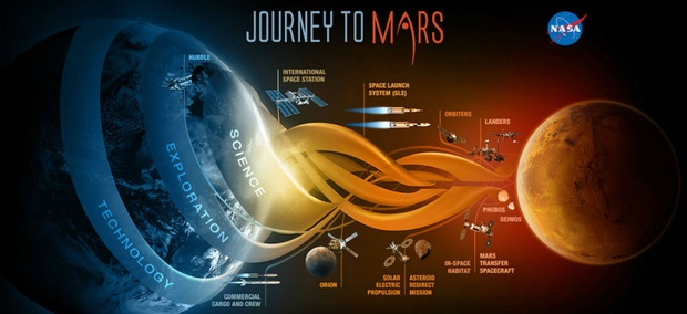 NASA's path to the red planet.